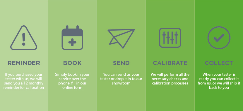 Calibration Service Infographic