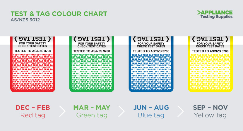 Which Test & Tag Colours Should You be Using?